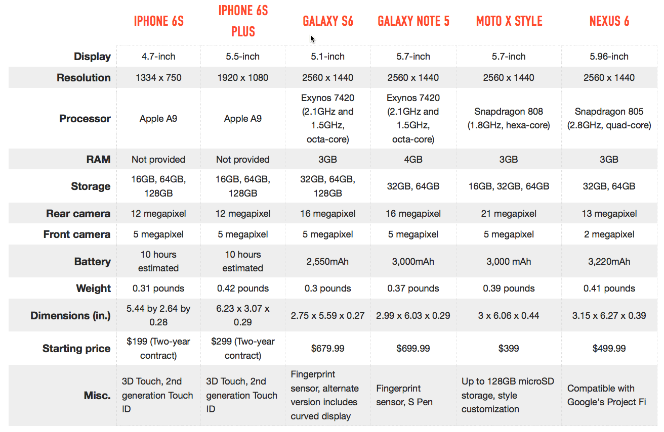 verge-iphone-android-comparison